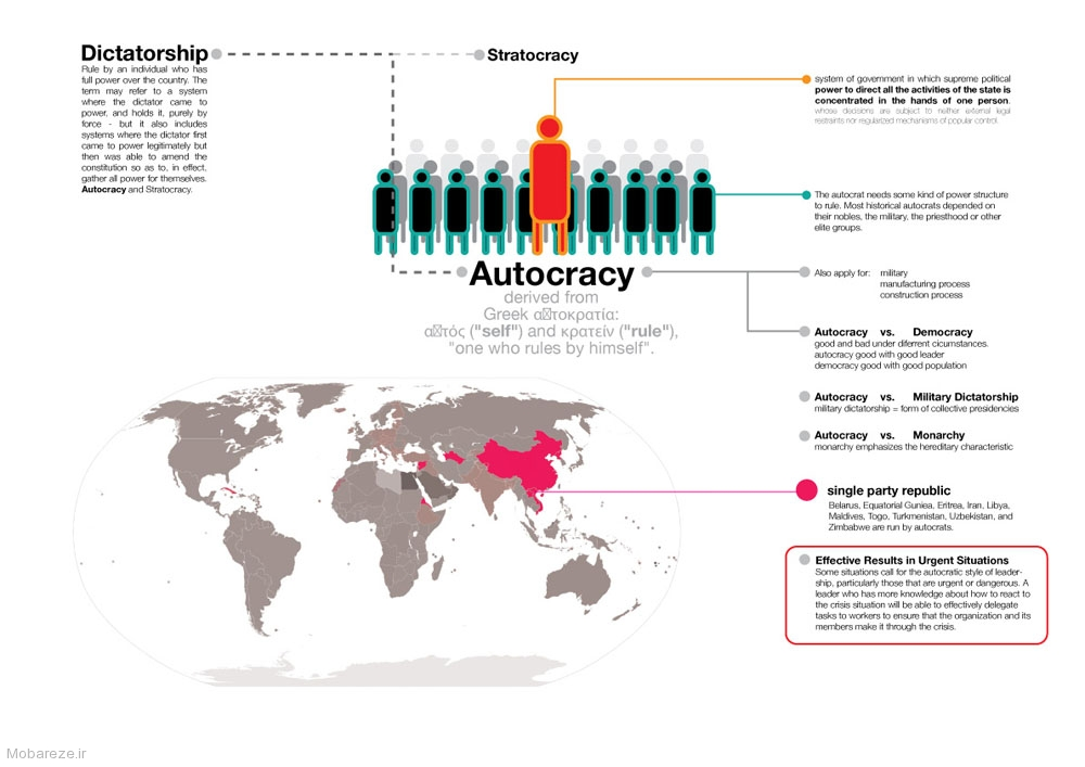 an example of an autocracy is